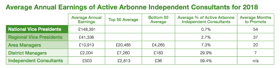 arbonne income disclosure